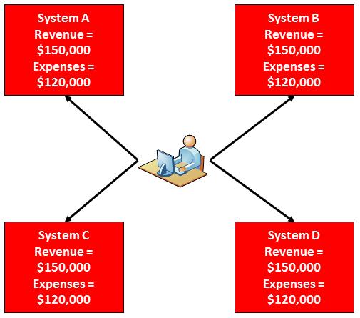 Effective Master Data Management Practices Provide Consistent Information across the Enterprise