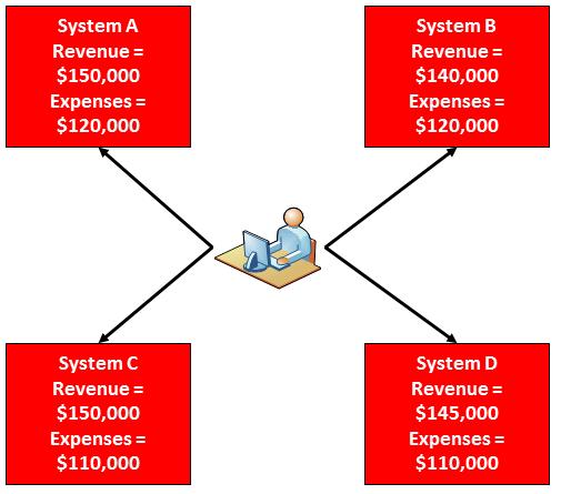 Lack of Master Data Management Practices Provide Inconsistent Information across the Enterprise