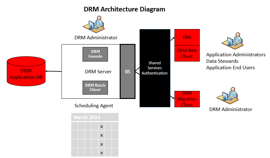 Oracle DRM Architecture