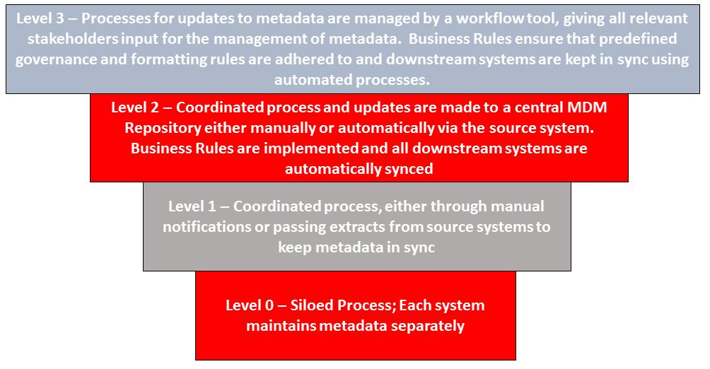 Organizational MDM Maturity Model